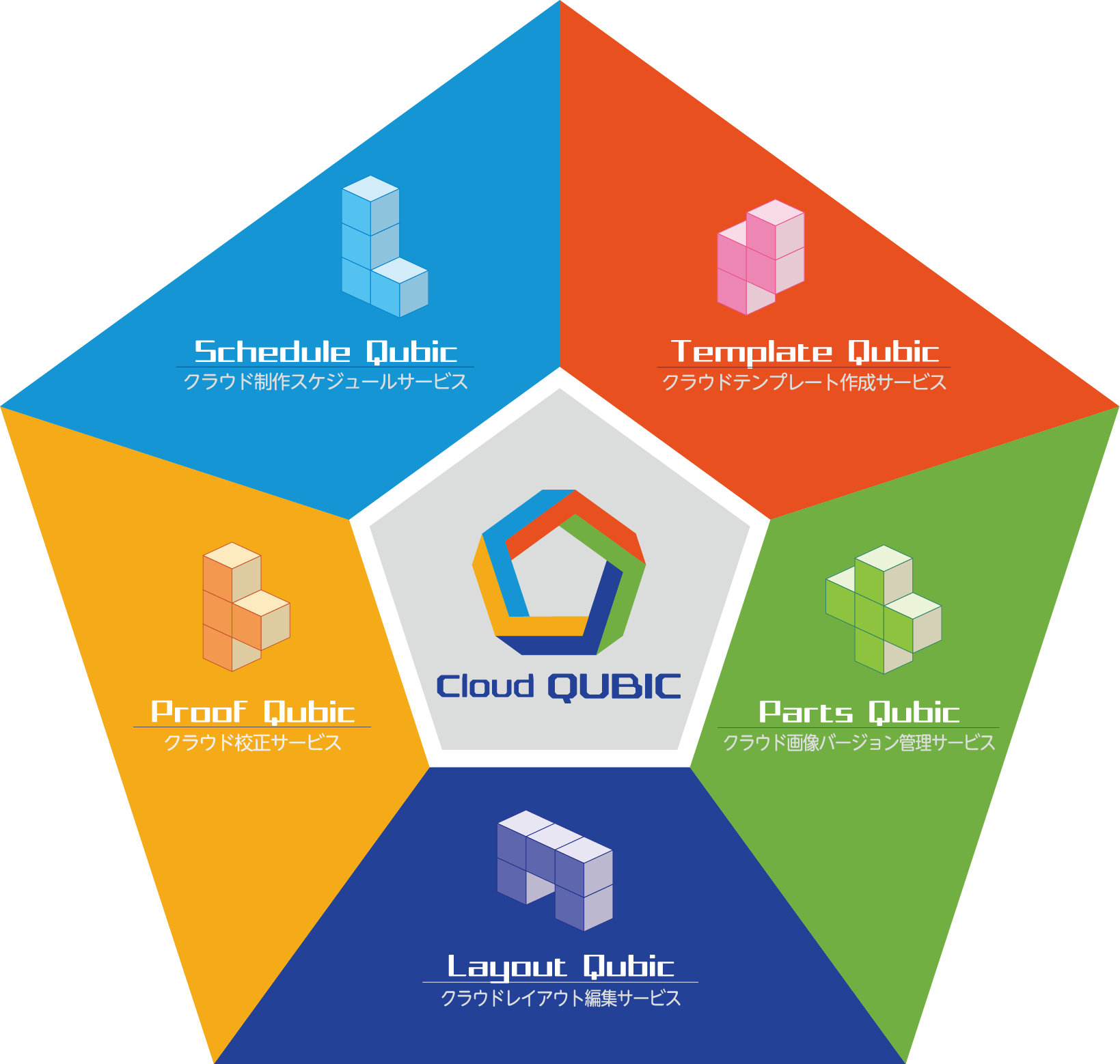 Cloud QUBIC サービス